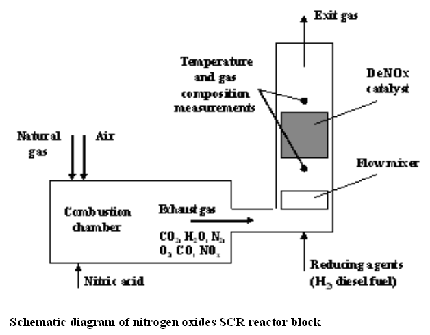 scematic diagram of nitrogen oxides scr reactor block